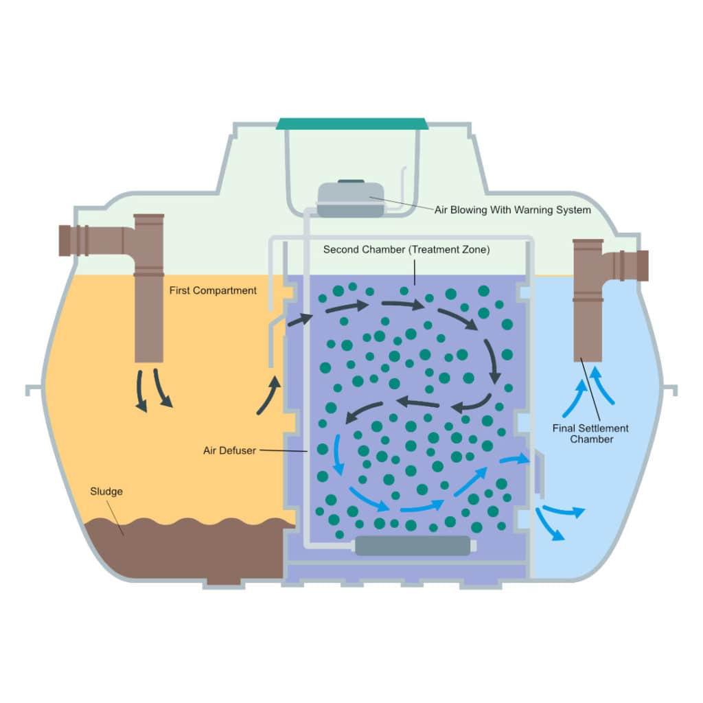 sewage plant.