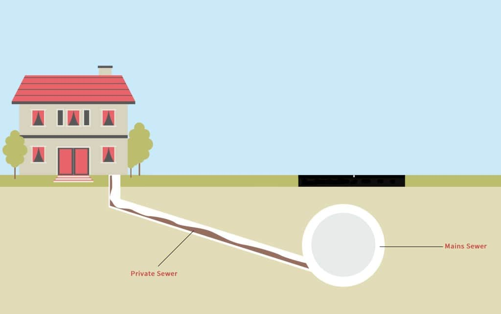 Regular Gravitational Sewer