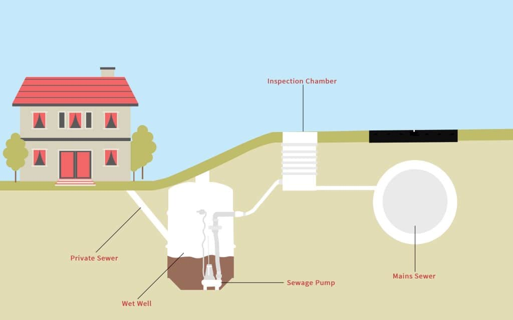 What Is A Sewage Pumping Station Pumping Solutions