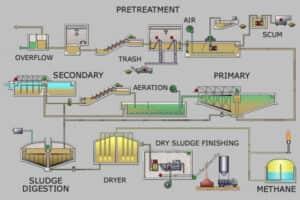sewage process